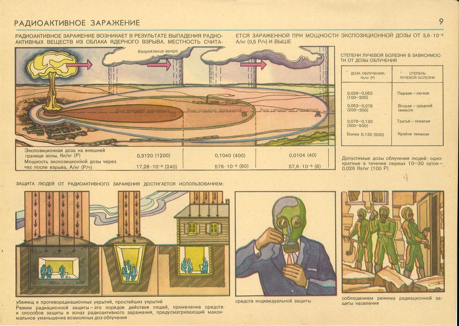 Как сделать фильтр от радиации